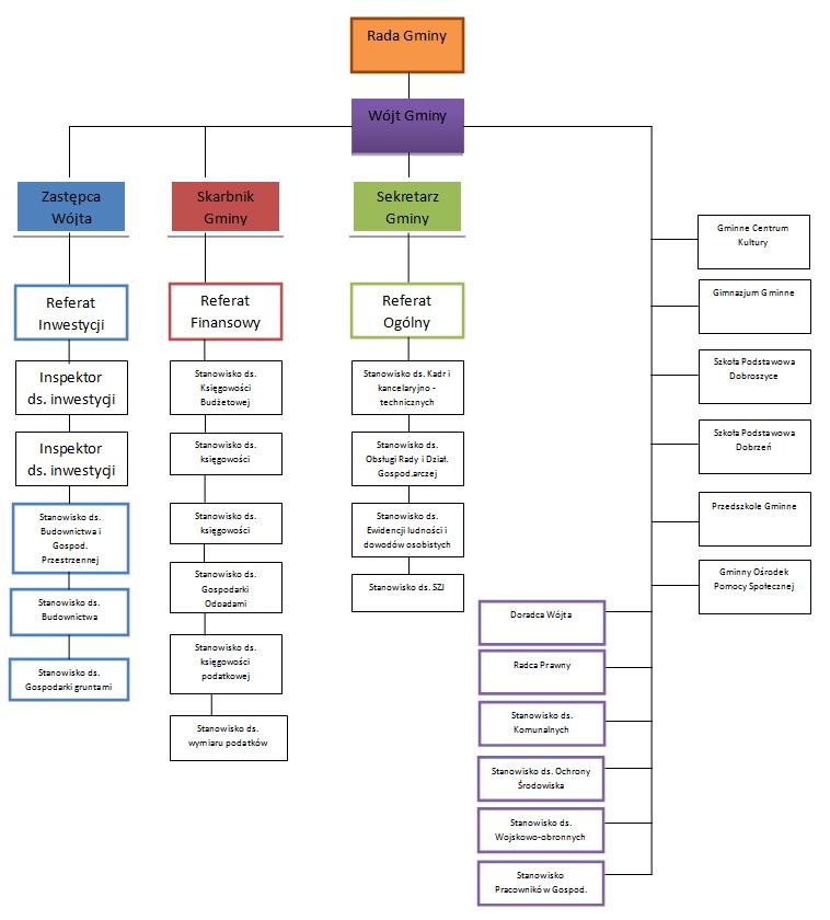 Schemat organizacyjny urzędu gminy